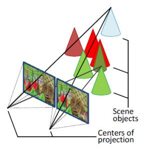 3d-stereovision-principle